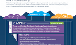 mobile learning graphic thumbnail